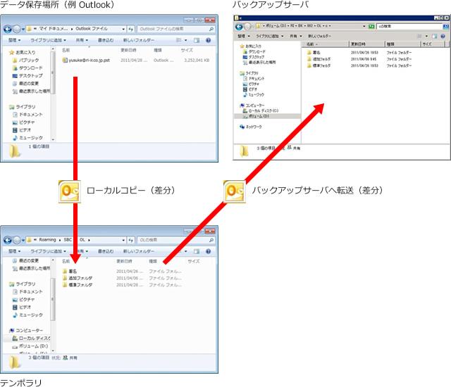 Secure Back 4 メールの差分バックアップについて:差分抽出の流れ